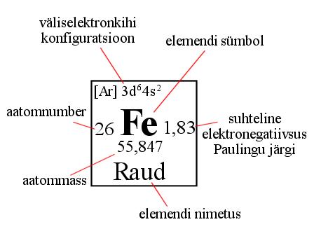 Keemiline element Tabeli_lahter