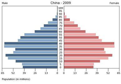 Hiina rahvastikupüramiid.