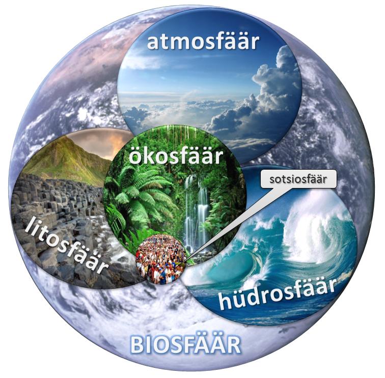 Biosfääri skeem