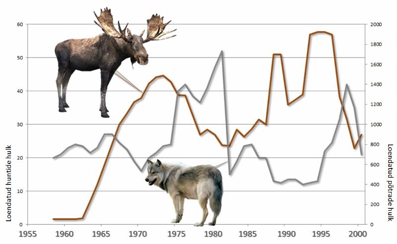 Ühe asurkonna huntide ja põtrade arvukus muutus.