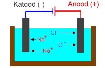 Naatriumkloriidi elektrolüüsi skeem