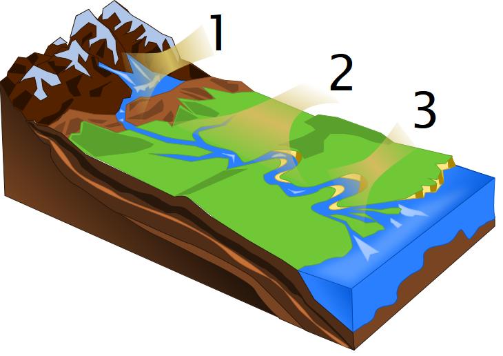 Jõe teekond