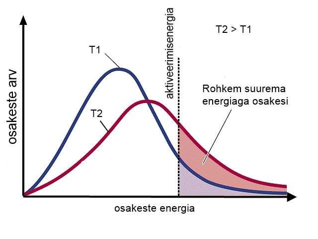 Kõrgemal temperatuuril on suurema energiaga osakesi rohkem
