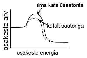 Katalüsaatoriga väheneb reaktsiooniks vajalik aktiveerimisenergia