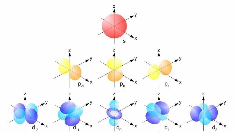 Aatomorbitaalide (s,p,d) kujud