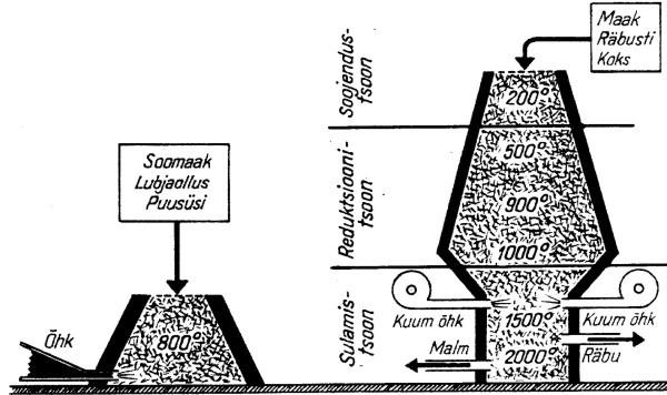 Raua tootmise skeem