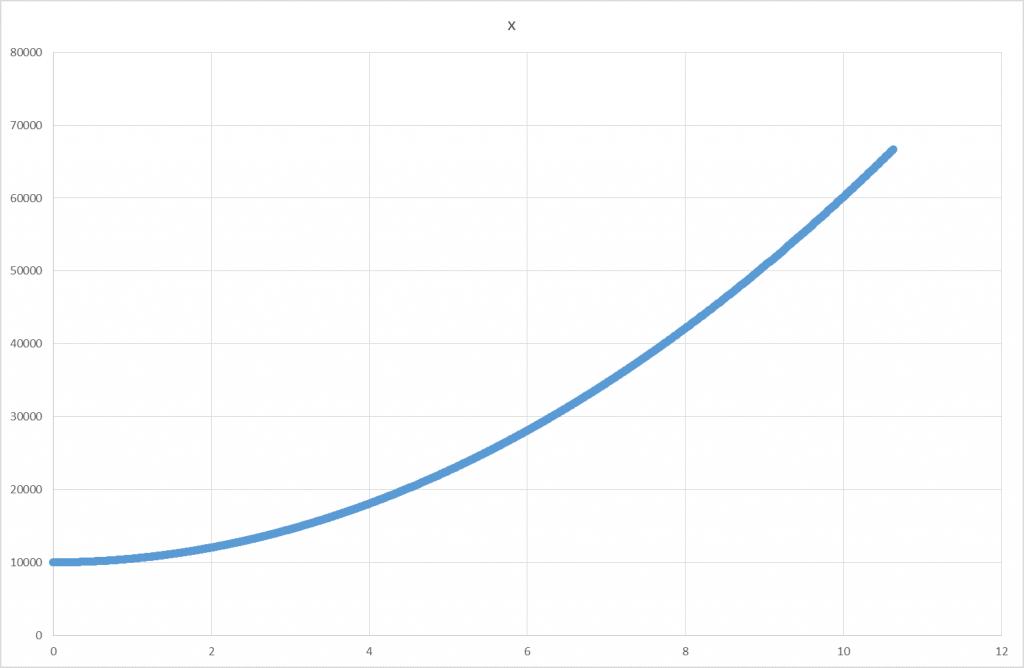 x0 =10 000m;  v0x = +20 m/s;  ax= +1000 m/s2
