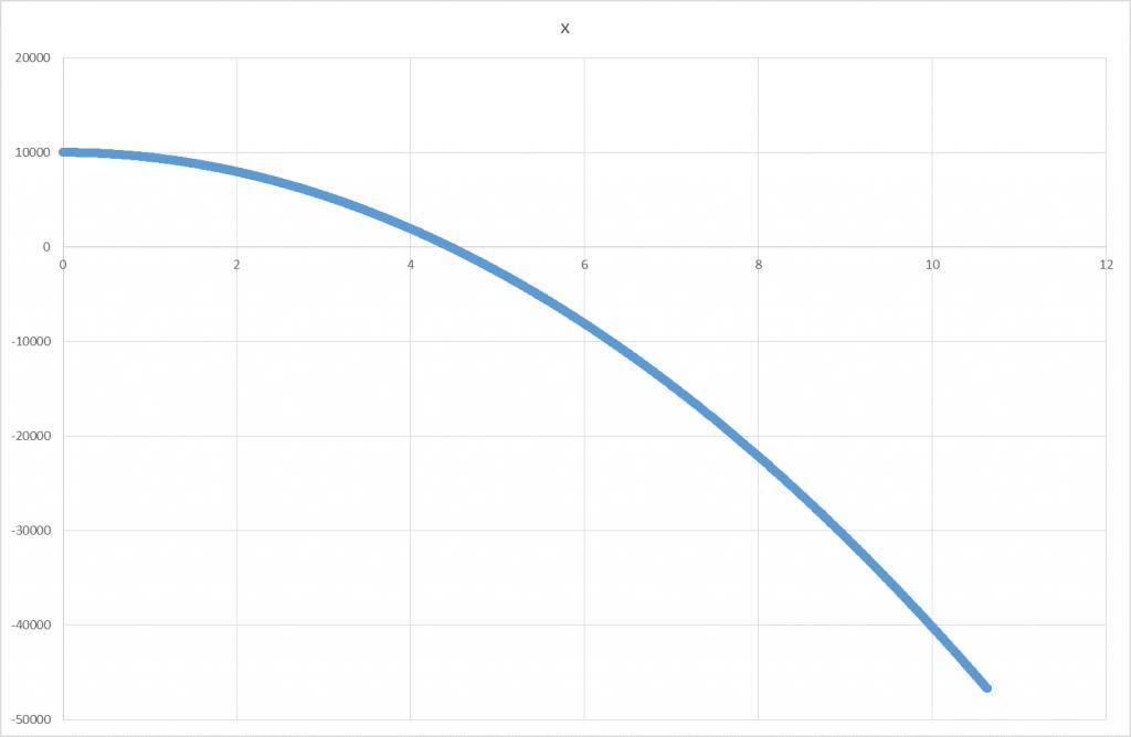 x0 =10 000m;  v0x = -20 m/s;  ax= -1000 m/s2
