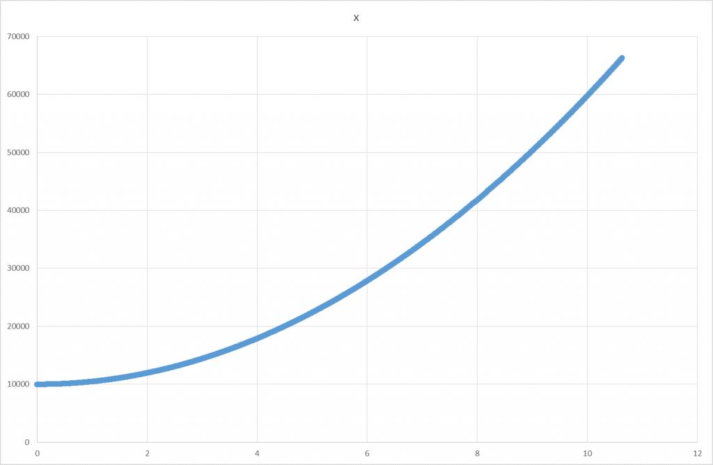 x0 =10 000m;  v0x = -20 m/s;  ax= +1000 m/s2
