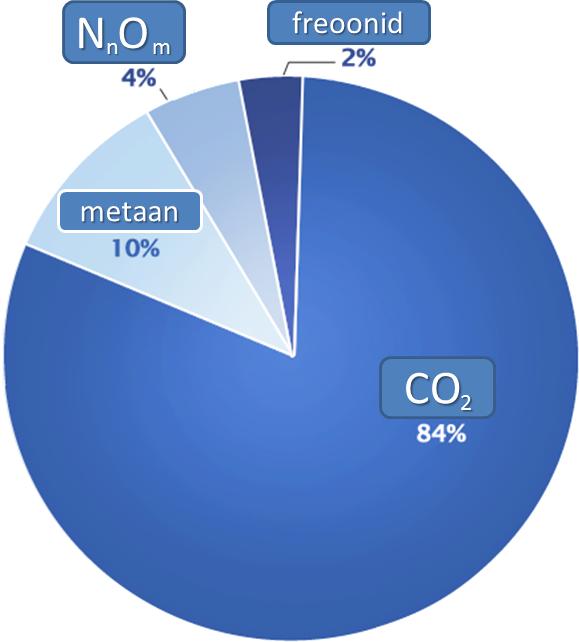 Kasvuhoonegaasid