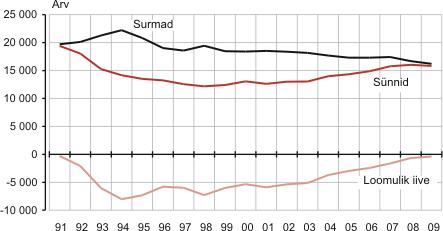 Surmad, sünnid ja loomulik iive 1991 – 2009