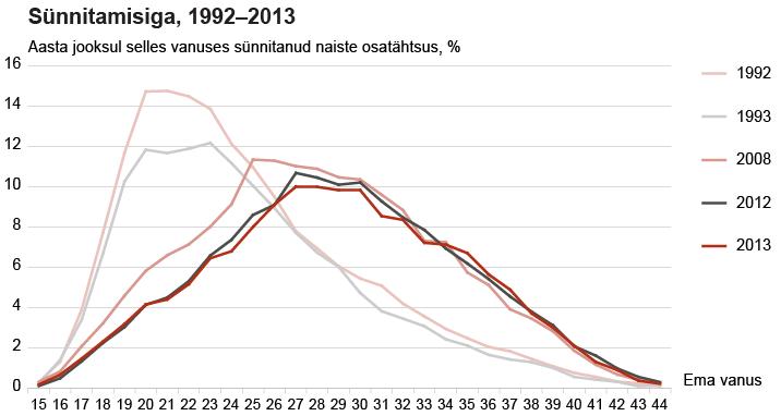 Sünnitamisiga Eestis 1992 – 2013
