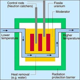 Joonis tuumareaktorist