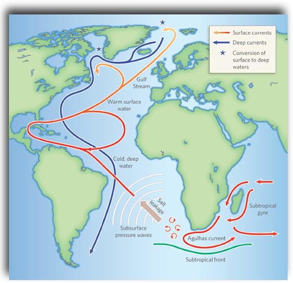 Atlantic-cirulation-showing-warm_cold-exchange