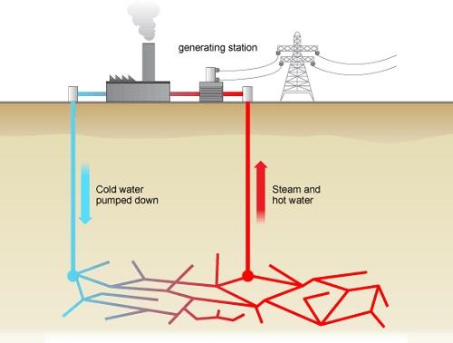 Skeem geotermilise soojuse kasutamisest