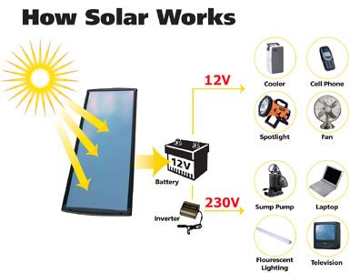 Skeem päikeseenergia kasutamisest