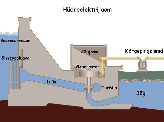 Skeem hüdroelektrijaama põhimõttest