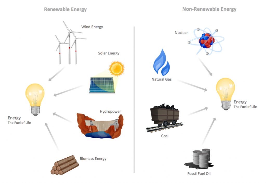 Illustrations-manufacturing-maintenance-Conventional-energy-resources-sample