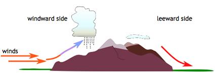 Kõrgustike mõju õhu liikumisele