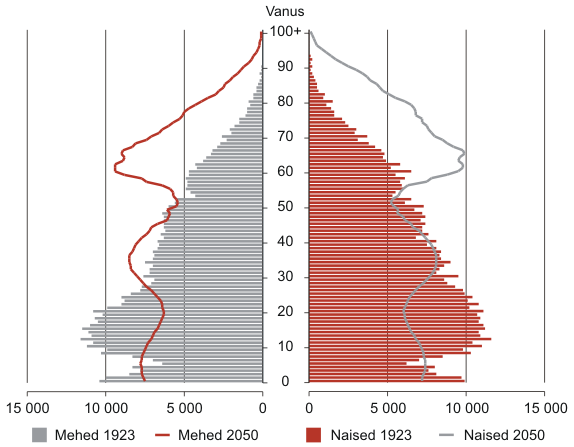 Rahvastikupüramiid, 1923 ja 2050 a.