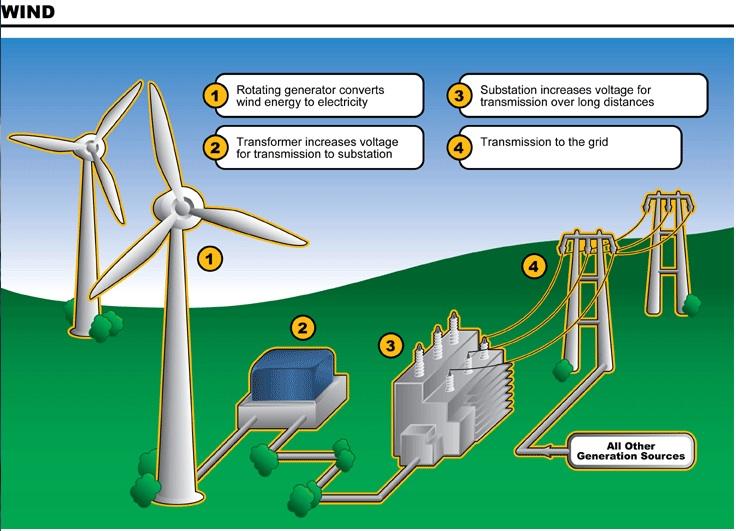 Skeem tuuleenergia kasutamisest