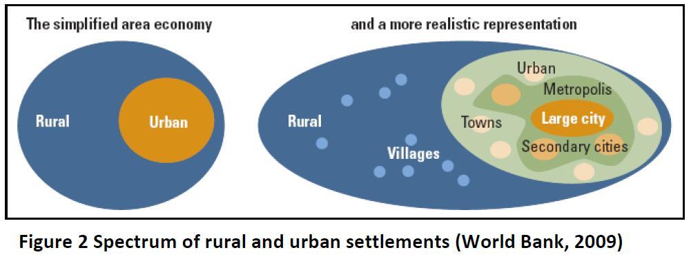 1.1.2-Spectrum-rural-urban-settlements2