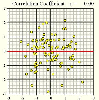 Lineaarne korrelatsioon2
