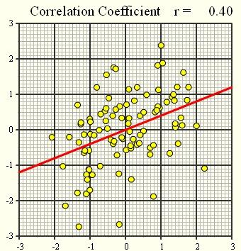 Lineaarne korrelatsioon3
