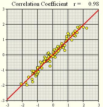 Lineaarne korrelatsioon4