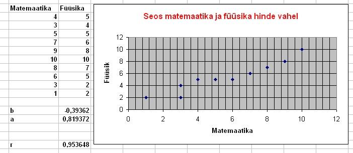 Lineaarne korrelatsioon5