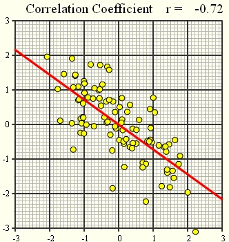Lineaarne korrelatsioon6