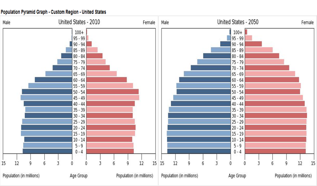 USA_population-pyramid_2010-to-2050