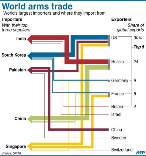 World Arm Trade