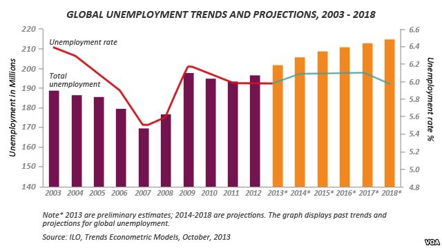 global-unemployment-trends-and-projections-2008-to-2013
