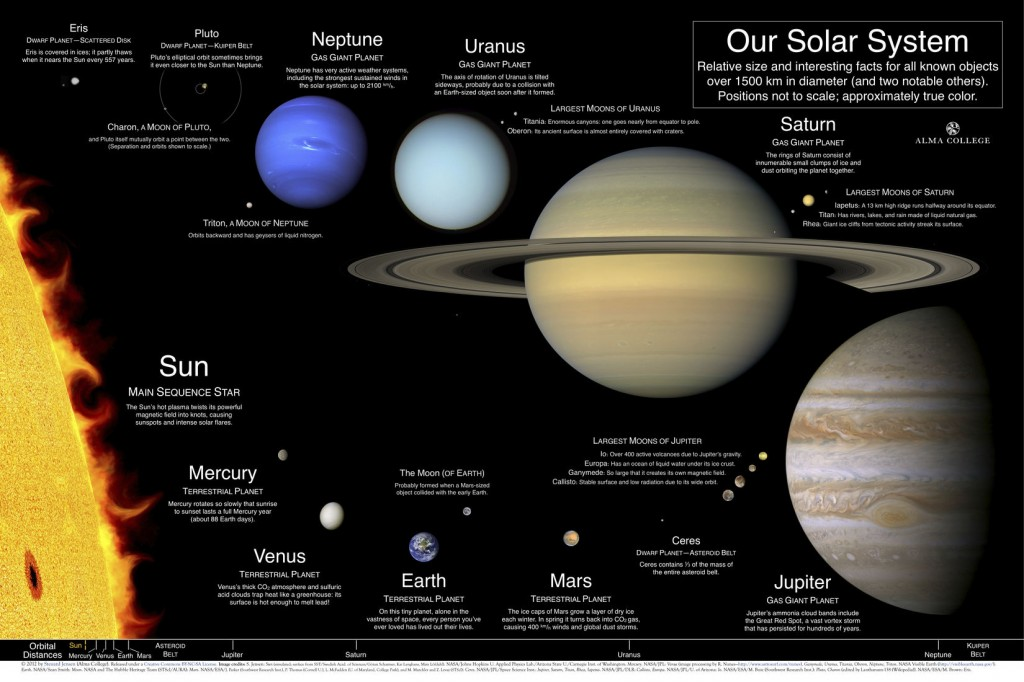 SolarSystemPosterWideM
