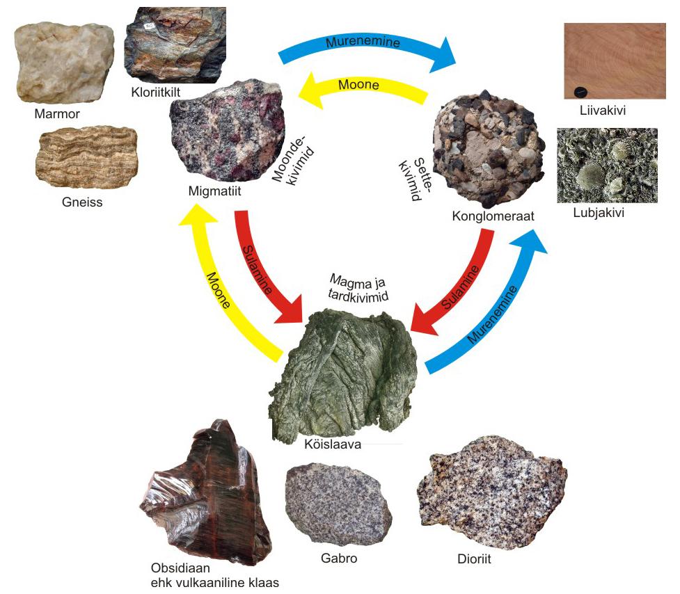 geograafiaIIkursus,Kivimitea teke
