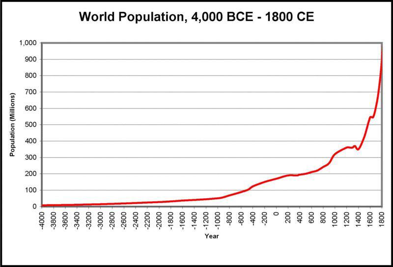 keskaja rahvaarv