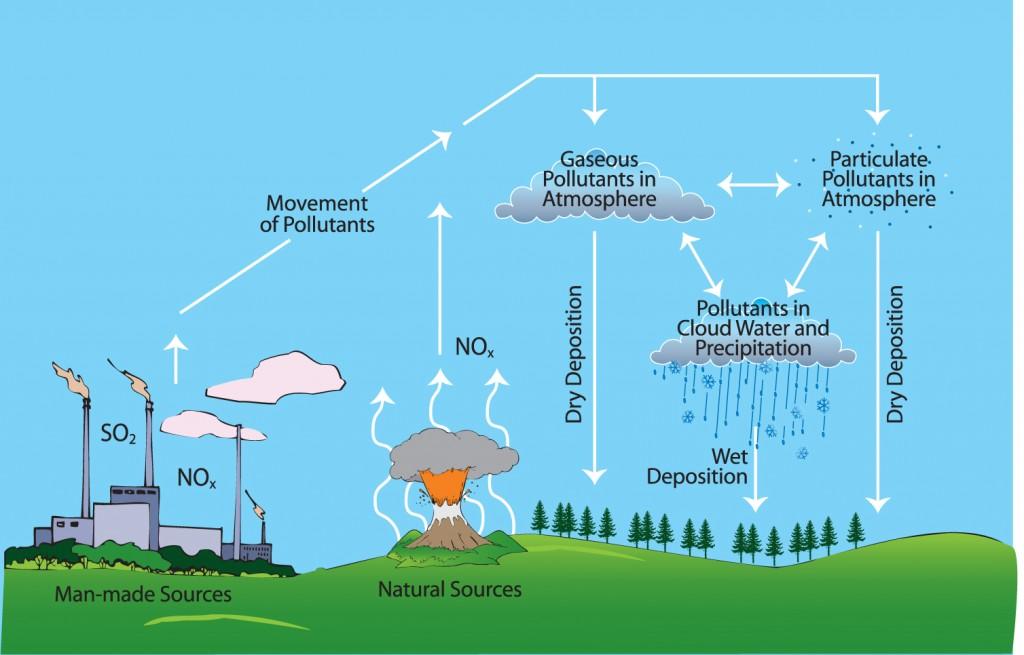 õhu saastumine
