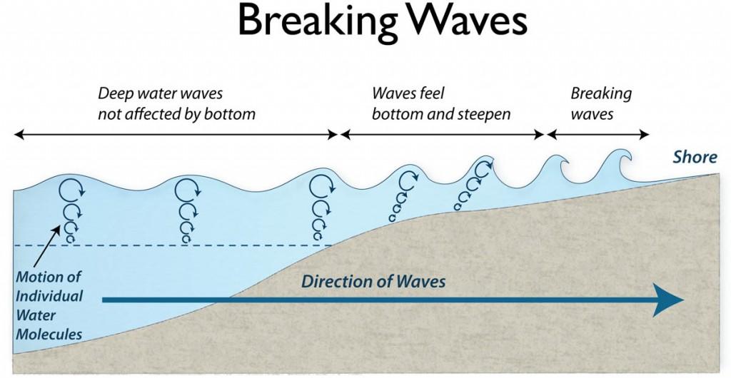 333004_MS-ES-14-10-Breaking-Waves