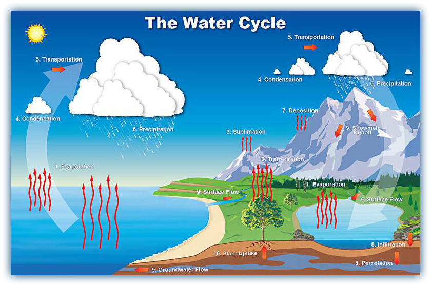 the-water-cycle-u7379