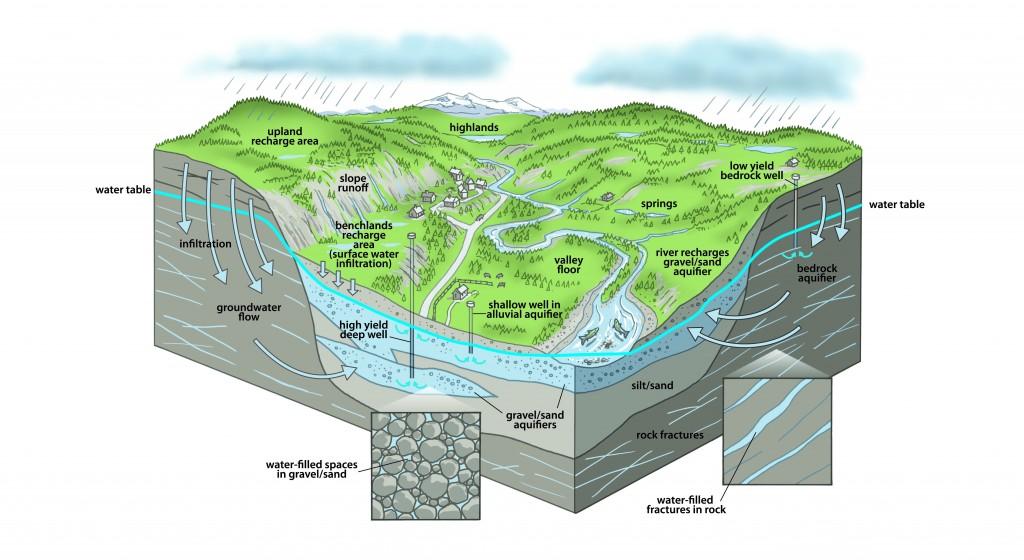 water-cycle-salmon-groundwater-5B-final-cmyk