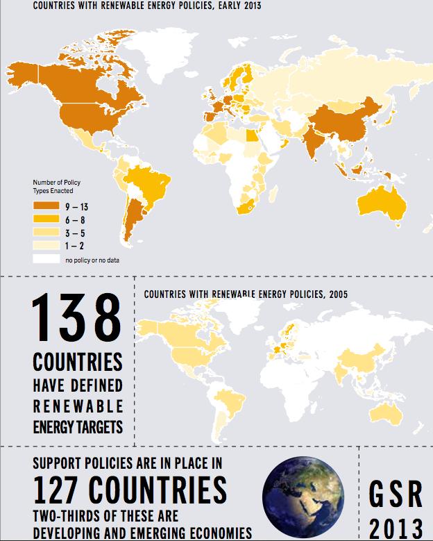 world-renewable-energy-targets