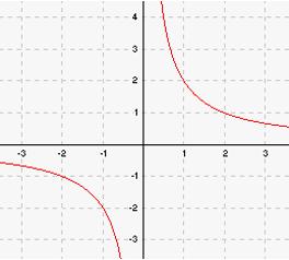 Pöördvõrdelise seose graafik - hüperbool