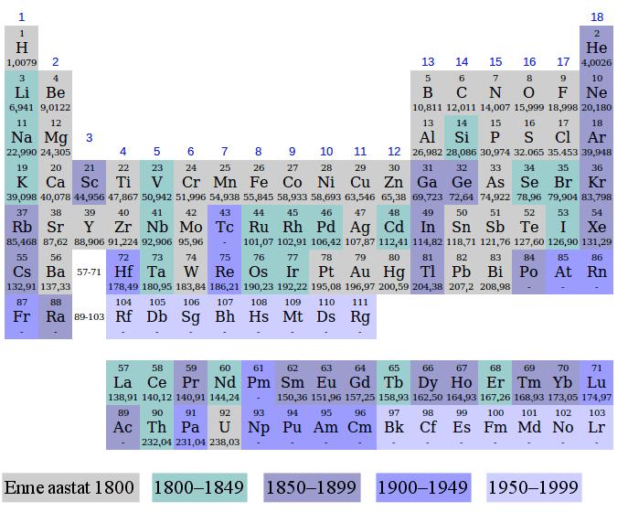 Elementide_avastamine