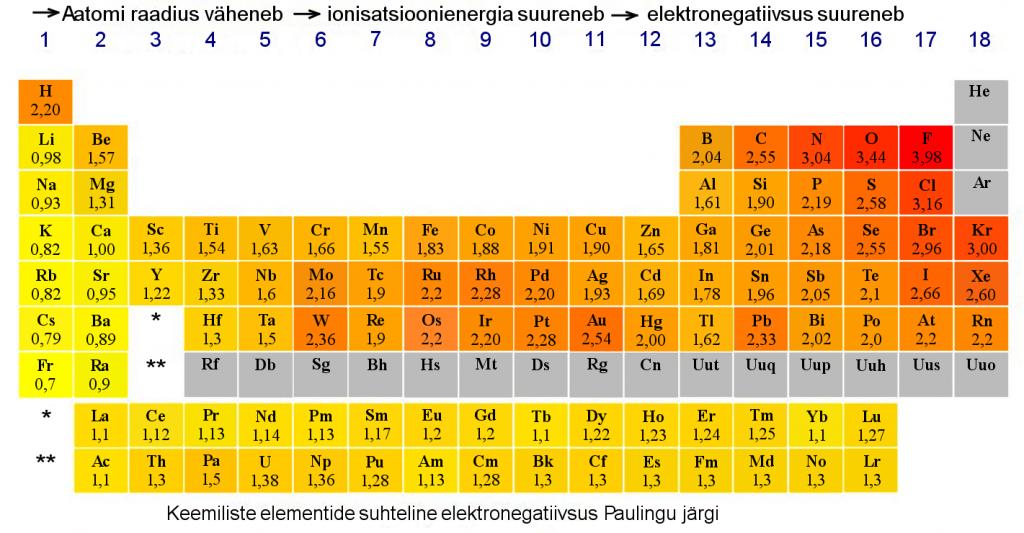 Elementide_elektronegatiivsused
