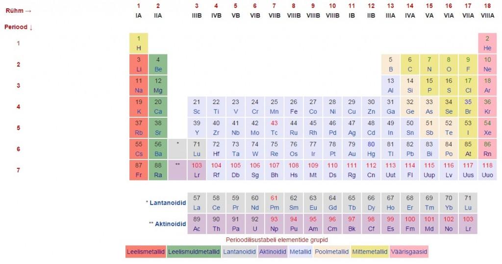 Keemiliste Elementide Tabel1