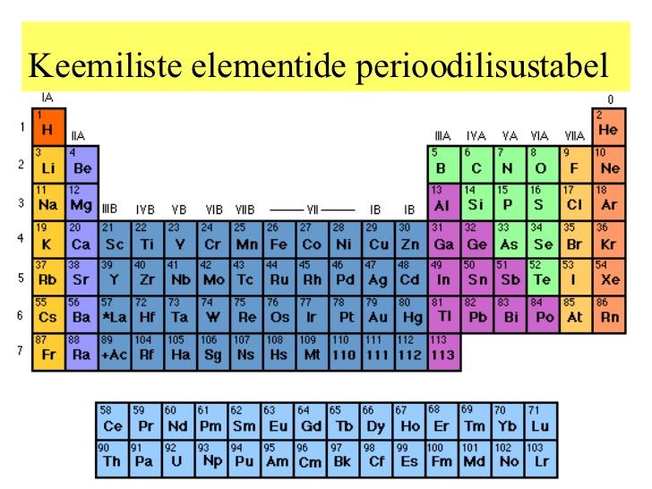 Keemiliste elementide tabel