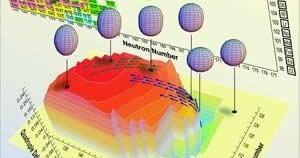 Elemendi omadusi saab ennustada ainult arvuti simulatsioonide ning eksperimentide põhjal