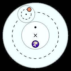 Ptolemaiose täiendusega geotsentriline maailmasüsteem