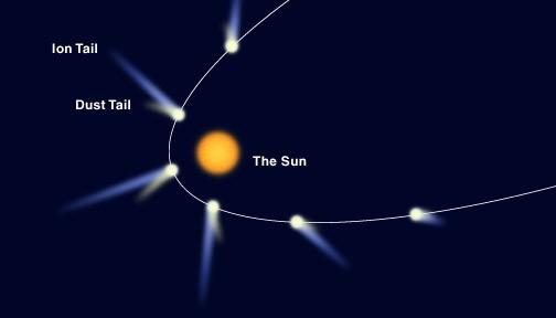 Komeedi saba on alati suunatud Päikesest eemale